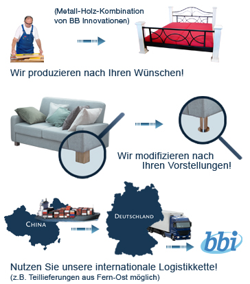 Der Workflow von BB Innovationen